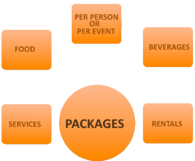 catering software offer packages