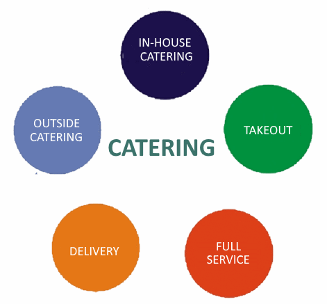 in-house and outside catering software services